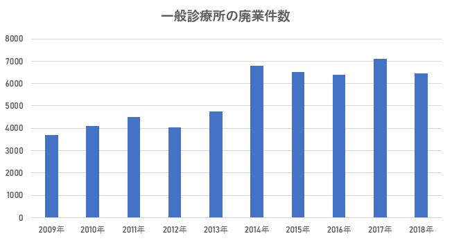 年毎の病床数・病院数のグラフ