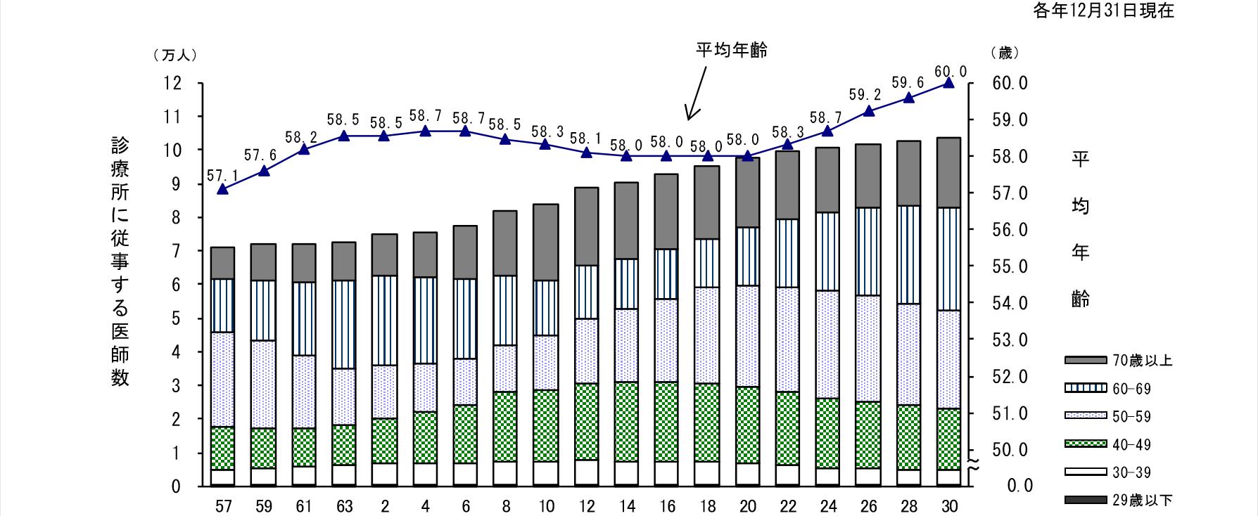 2年毎の診療所に従事する医師数のグラフ